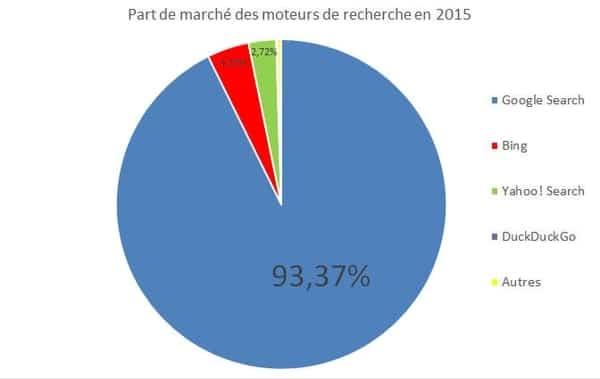Figure 3 - Parts de marché sur l'ensemble des requêtes effectuées en France en 2015 © Statcounter - JDN
