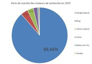 Figure 1- Part s de marché des moteurs de recherche dans le monde sur l'année