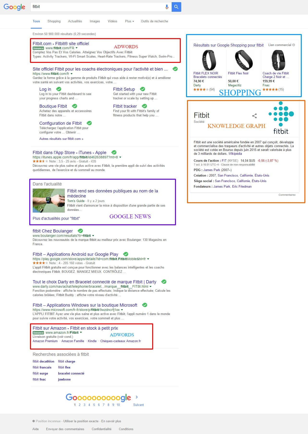 Anatomie d'une page de résultats de recherche