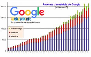 Evolution des revenus Google de 2005 à T2 2016