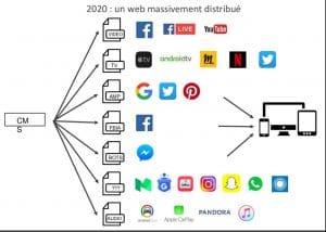 Slide issu de la présentation de Virginie Clève lors du BlendWebMix le 03/11/2016