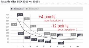 taux de clic sur les résultats naturels d'une SERP en fonction de la position, 2013 vs 2015 source