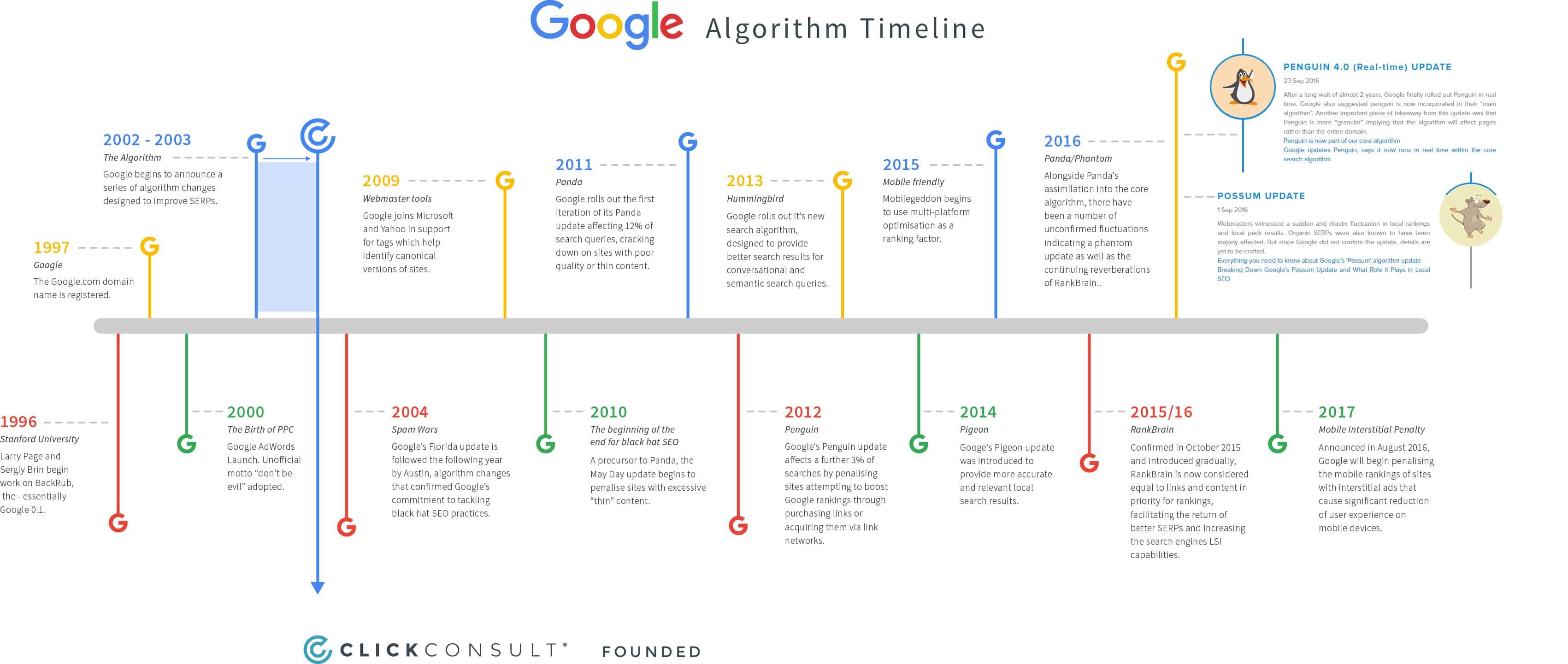 résumé des principales mise à jour de google